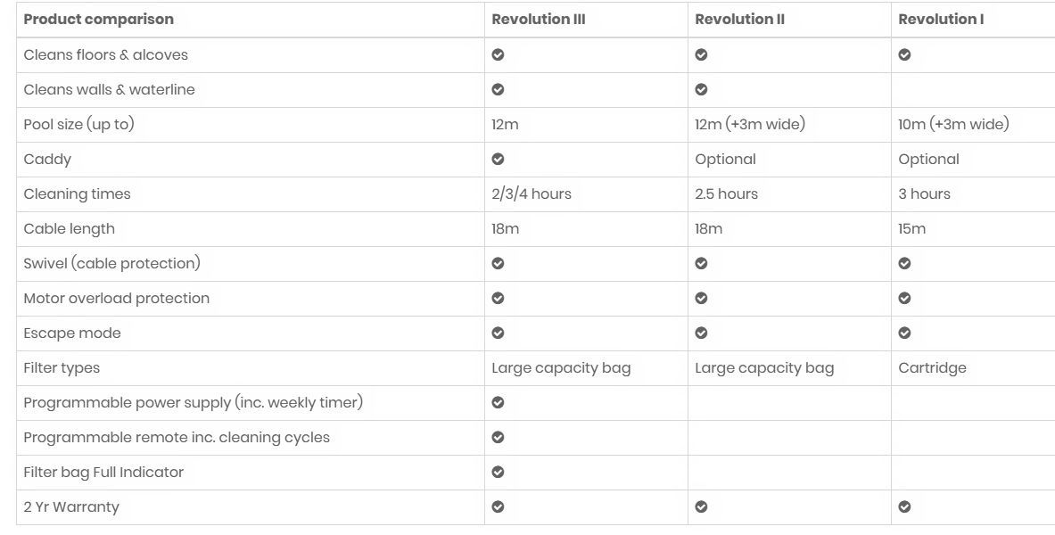 Revolution Pool Cleaner Comparison Chart